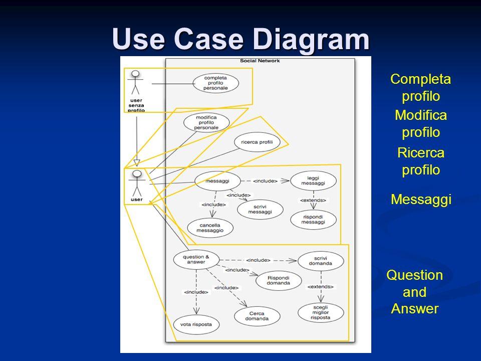 Use Case Diagram Completa profilo Modifica profilo Ricerca profilo Messaggi Question and Answer
