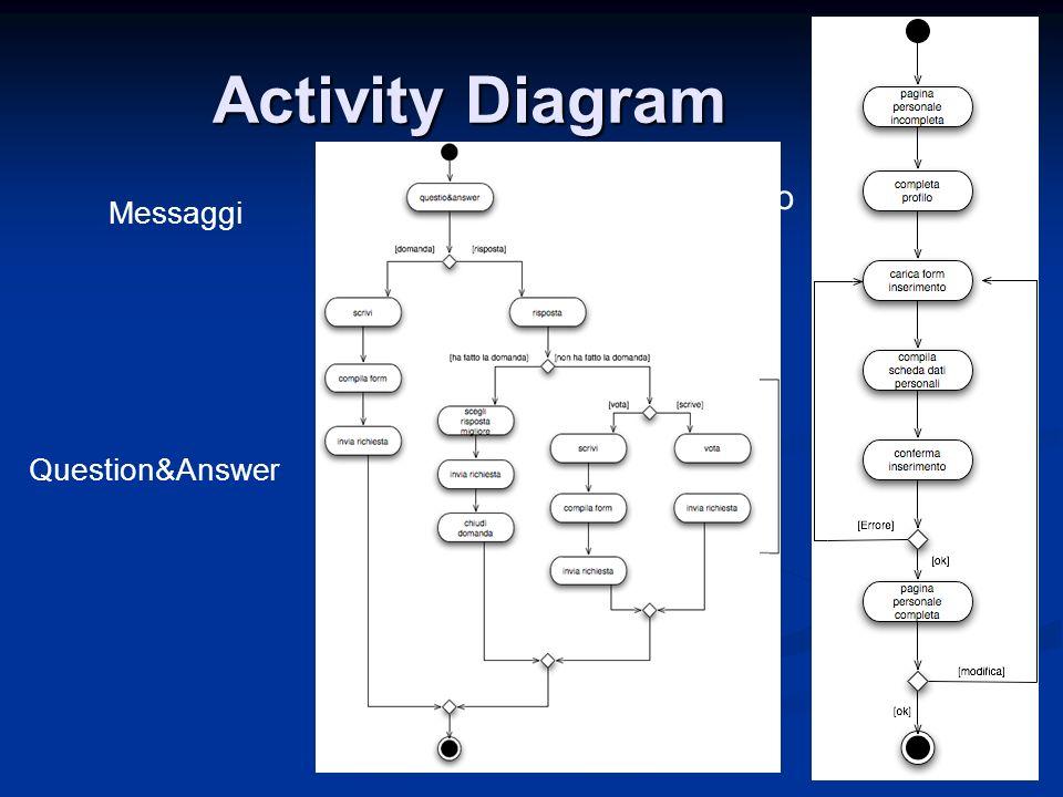 Activity Diagram Compilazione profilo utente Messaggi Question&Answer