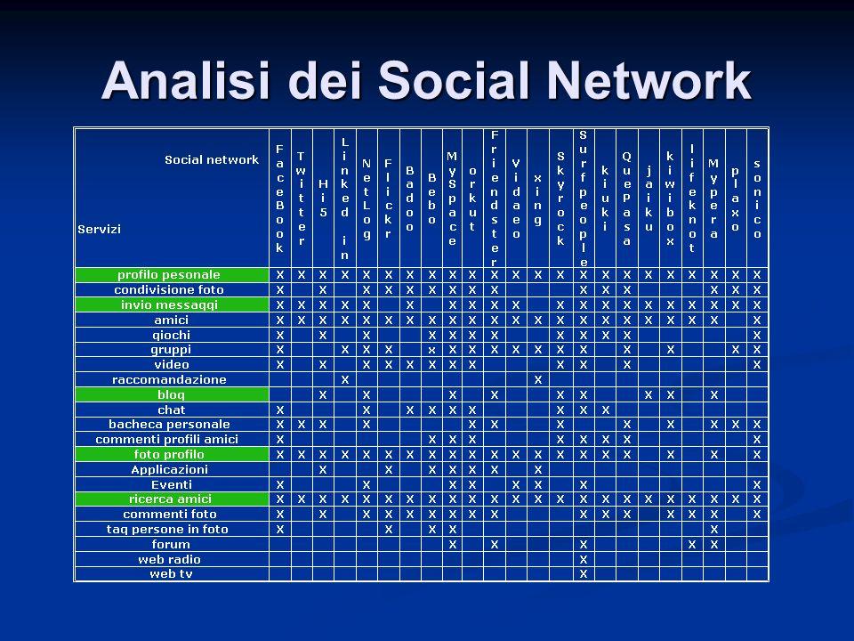 Analisi del caso di studio Analisi del caso di studio Progetto Progetto Implementazione Implementazione Problematiche Affrontate