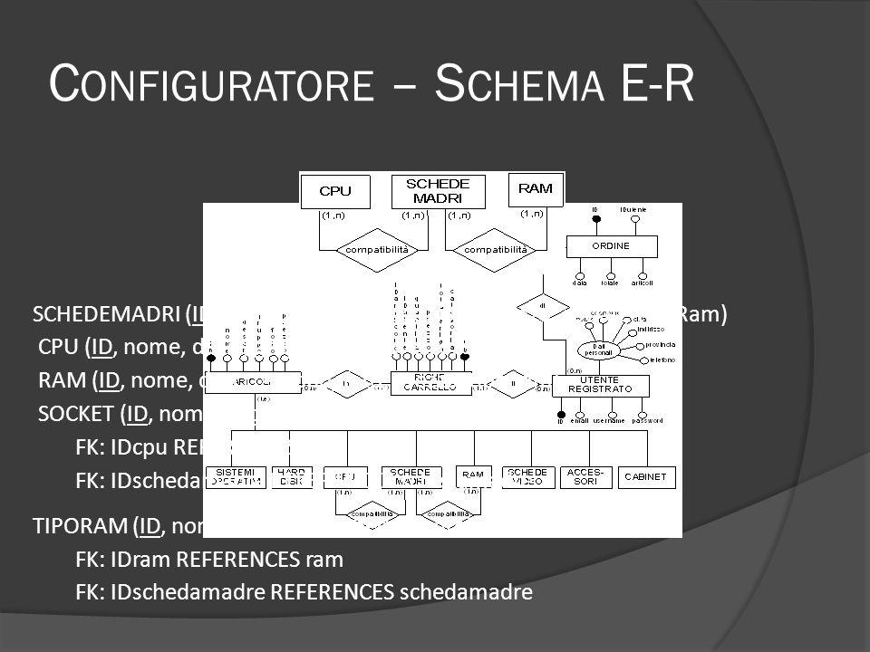 C ONFIGURATORE – S CHEMA E-R SCHEDEMADRI (ID, nome, descr, gruppo, foto, prezzo, socket, tipoRam) CPU (ID, nome, descr, gruppo, foto, prezzo, socket) RAM (ID, nome, descr, gruppo, foto, prezzo, tipoRam) SOCKET (ID, nome, IDcpu, IDschedamadre) FK: IDcpu REFERENCES cpu FK: IDschedamadre REFERENCES schedamadre TIPORAM (ID, nome, IDram, IDschedamadre) FK: IDram REFERENCES ram FK: IDschedamadre REFERENCES schedamadre