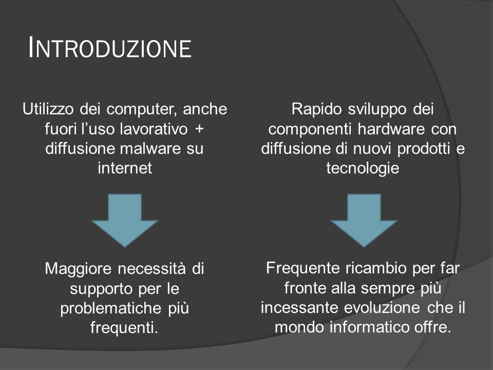 I NTRODUZIONE Utilizzo dei computer, anche fuori luso lavorativo + diffusione malware su internet Rapido sviluppo dei componenti hardware con diffusione di nuovi prodotti e tecnologie Maggiore necessità di supporto per le problematiche più frequenti.
