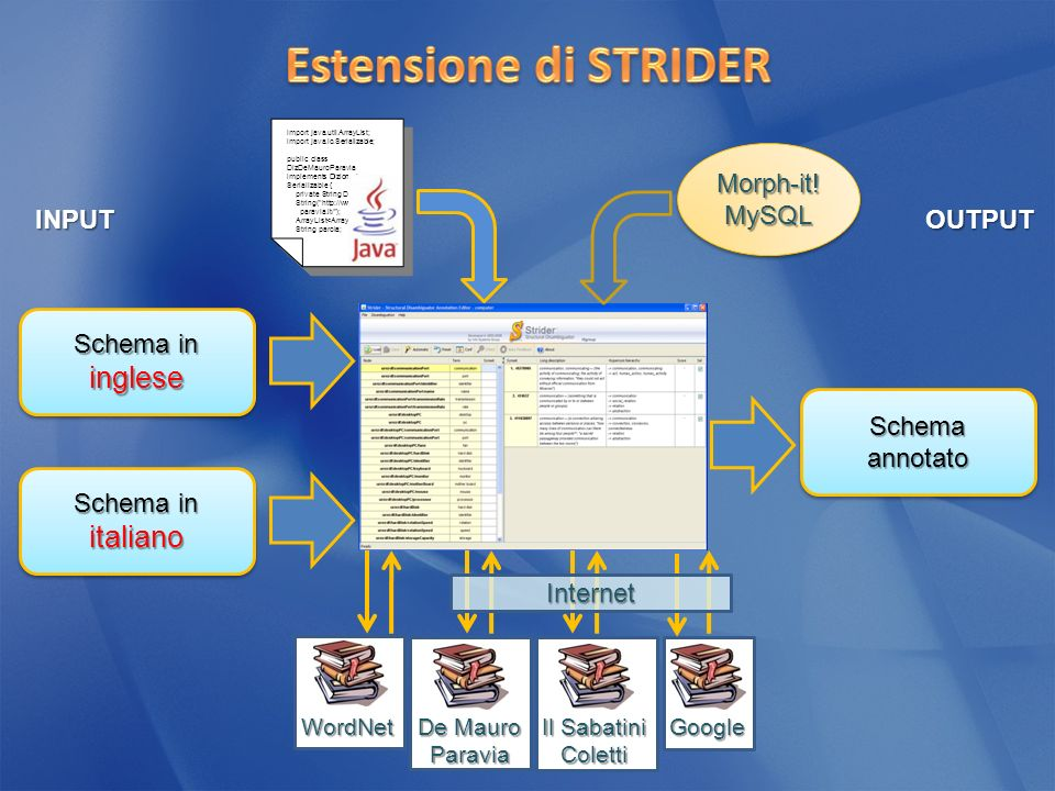 Schema in inglese INPUTOUTPUT Schema annotato Schema in italiano Morph-it!MySQLMorph-it!MySQL WordNet De Mauro Paravia Il Sabatini Coletti Google import java.util.ArrayList; import java.io.Serializable; public class DizDeMauroParavia implements Dizionario, Serializable { private String Diz_Url = new String( http://www.demauro paravia.it/ ); ArrayList lista; String parola; import java.util.ArrayList; import java.io.Serializable; public class DizDeMauroParavia implements Dizionario, Serializable { private String Diz_Url = new String( http://www.demauro paravia.it/ ); ArrayList lista; String parola; Internet