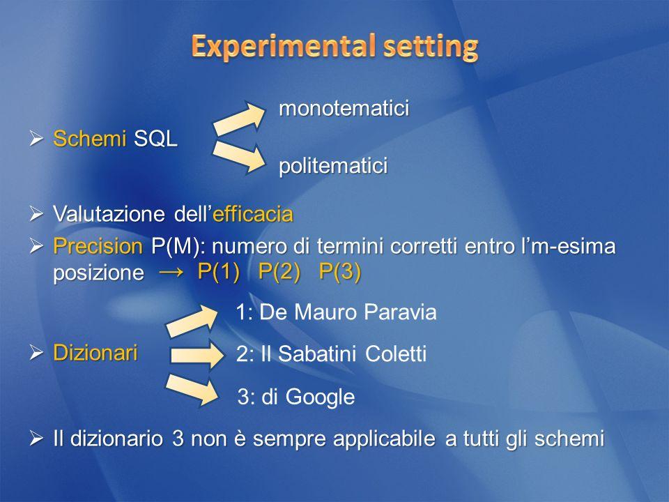 Schemi SQL Schemi SQL Valutazione dellefficacia Valutazione dellefficacia Precision P(M): numero di termini corretti entro lm-esima posizione Precision P(M): numero di termini corretti entro lm-esima posizione Dizionari Dizionari Il dizionario 3 non è sempre applicabile a tutti gli schemi Il dizionario 3 non è sempre applicabile a tutti gli schemi monotematici politematici P(1) P(2) P(3) P(1) P(2) P(3) 1: De Mauro Paravia 2: Il Sabatini Coletti 3: di Google