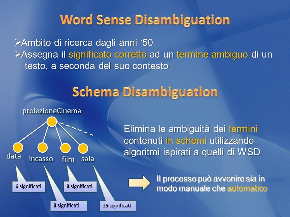 filmfilm Ambito di ricerca dagli anni 50 Ambito di ricerca dagli anni 50 Assegna il significato corretto ad un termine ambiguo di un Assegna il significato corretto ad un termine ambiguo di un testo, a seconda del suo contesto testo, a seconda del suo contesto proiezioneCinemaproiezioneCinema datadata incassoincassosalasala 3 significati 15 significati 6 significati 3 significati Elimina le ambiguità dei termini contenuti in schemi utilizzando algoritmi ispirati a quelli di WSD Il processo può avvenire sia in modo manuale che automatico