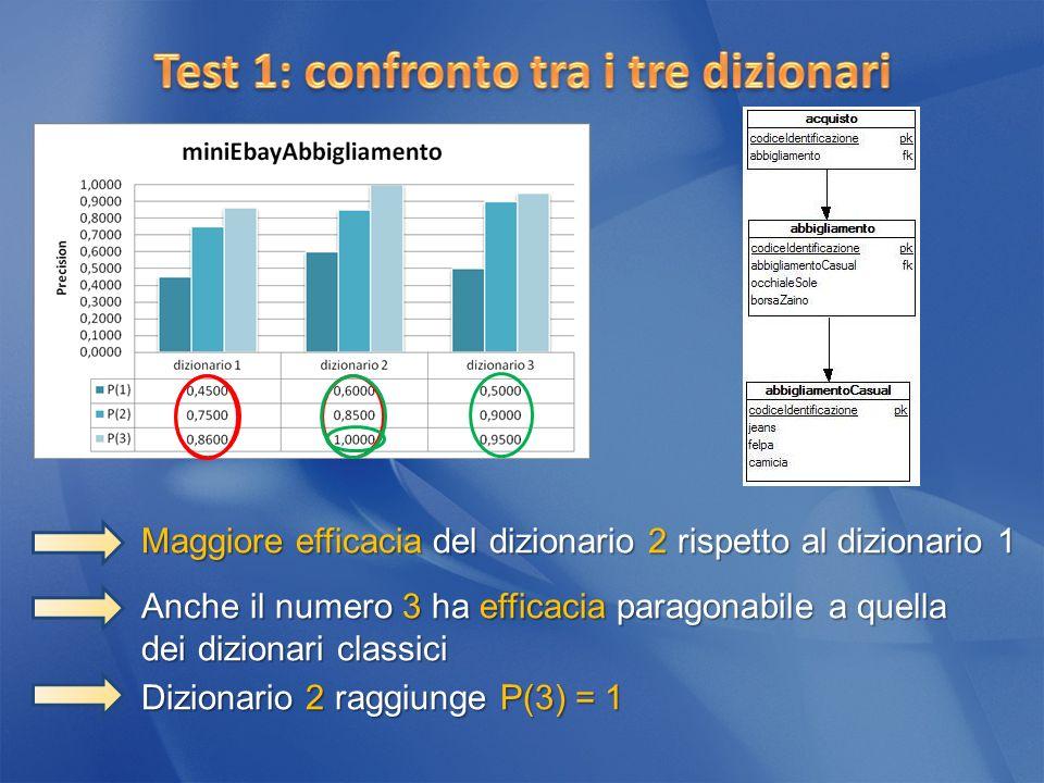 Maggiore efficacia del dizionario 2 rispetto al dizionario 1 Anche il numero 3 ha efficacia paragonabile a quella dei dizionari classici Dizionario 2 raggiunge P(3) = 1