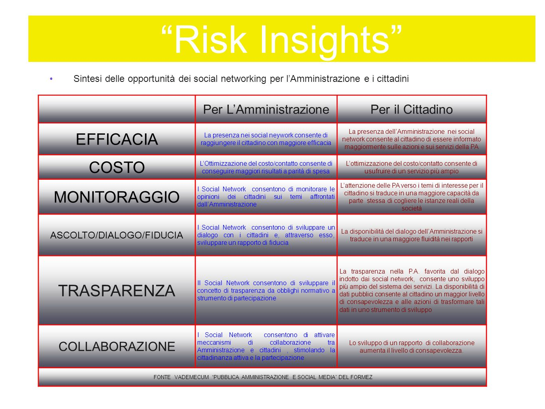Risk Insights sempre colore nellinformazione La social media policy esterna definisce invece le regole di comportamento e dei rapporti tra lEnte (profilo sui social network) e i cittadini Documento da rendere pubblico