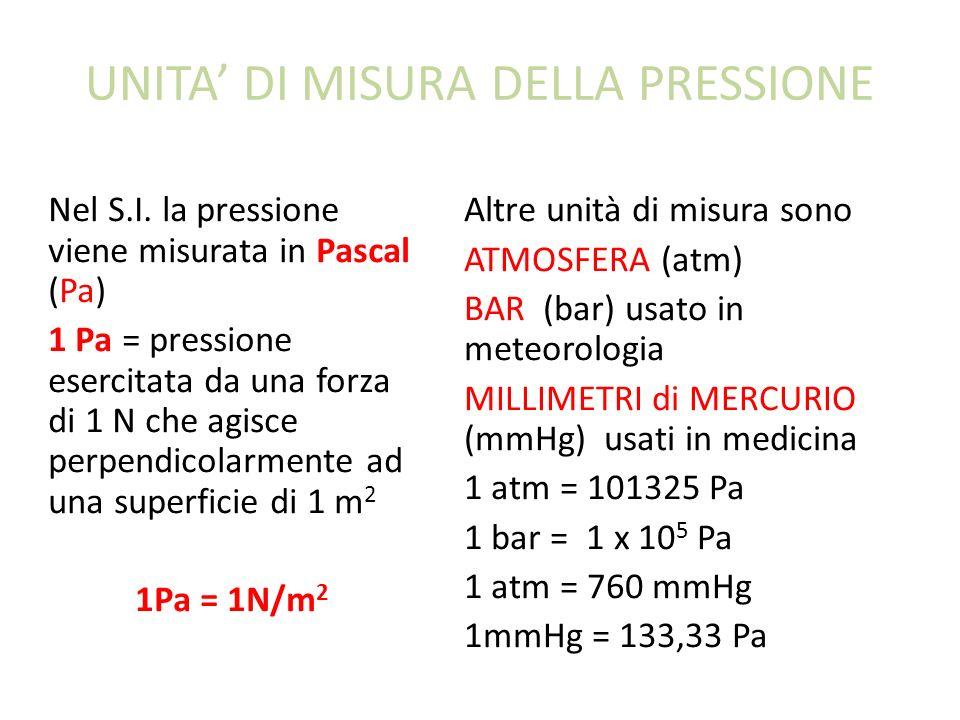 UNITA DI MISURA DELLA PRESSIONE Nel S.I. la pressione viene misurata in Pascal (Pa) 1 Pa = pressione esercitata da una forza di 1 N che agisce perpend