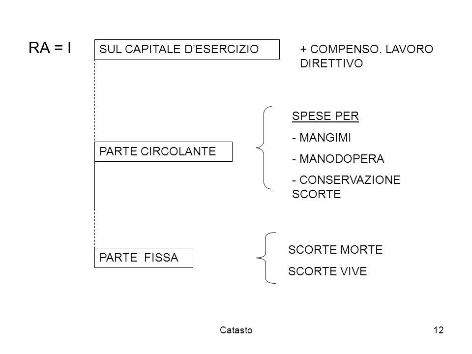 Catasto12 RA = I SUL CAPITALE DESERCIZIO + COMPENSO. LAVORO DIRETTIVO PARTE CIRCOLANTE SPESE PER - MANGIMI - MANODOPERA - CONSERVAZIONE SCORTE PARTE F
