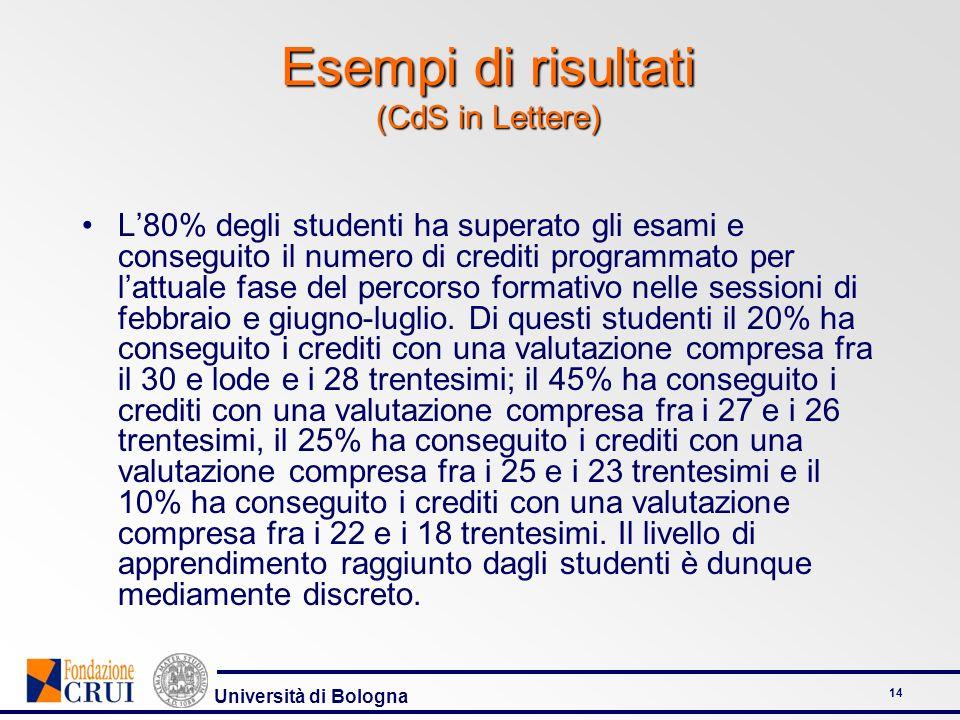 Università di Bologna 14 Esempi di risultati (CdS in Lettere) L80% degli studenti ha superato gli esami e conseguito il numero di crediti programmato