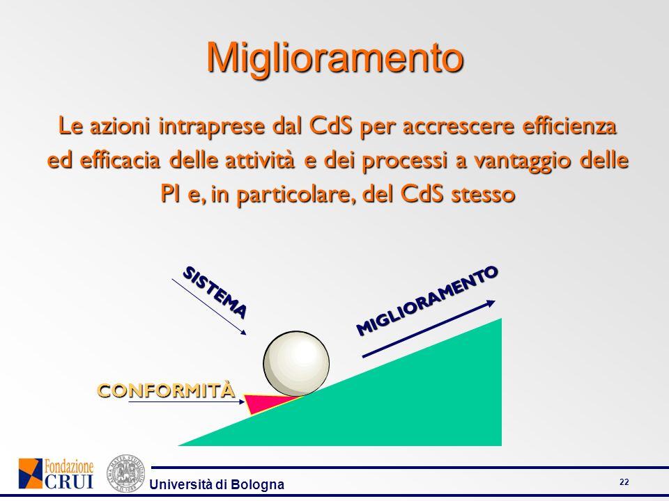 Università di Bologna 22 Miglioramento SISTEMA MIGLIORAMENTO CONFORMITÀ Le azioni intraprese dal CdS per accrescere efficienza ed efficacia delle atti