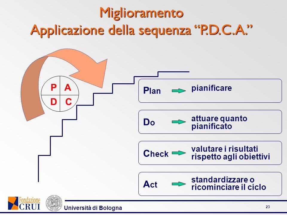 Università di Bologna 23 Miglioramento Applicazione della sequenza P.D.C.A. P A D C P lan D o C heck A ct pianificare attuare quanto pianificato valut