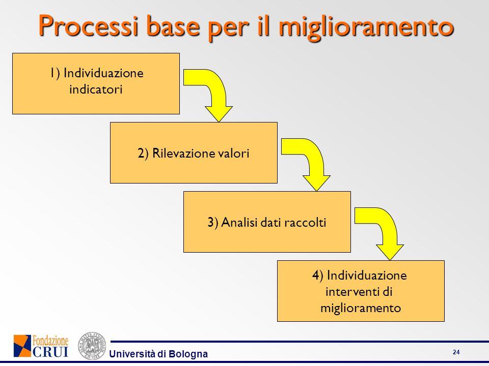 Università di Bologna 24 2) Rilevazione valori 3) Analisi dati raccolti 4) Individuazione interventi di miglioramento 1) Individuazione indicatori Pro