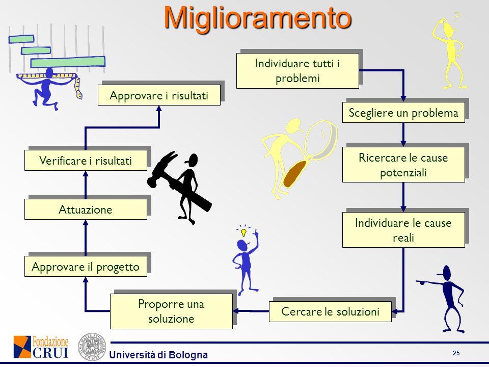 Università di Bologna 25 Individuare tutti i problemi Scegliere un problema Ricercare le cause potenziali Individuare le cause reali Cercare le soluzi