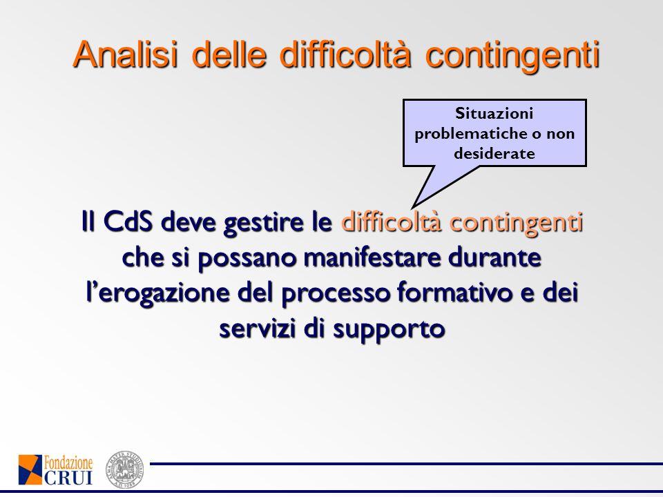Analisi delle difficoltà contingenti Il CdS deve gestire le difficoltà contingenti che si possano manifestare durante lerogazione del processo formati