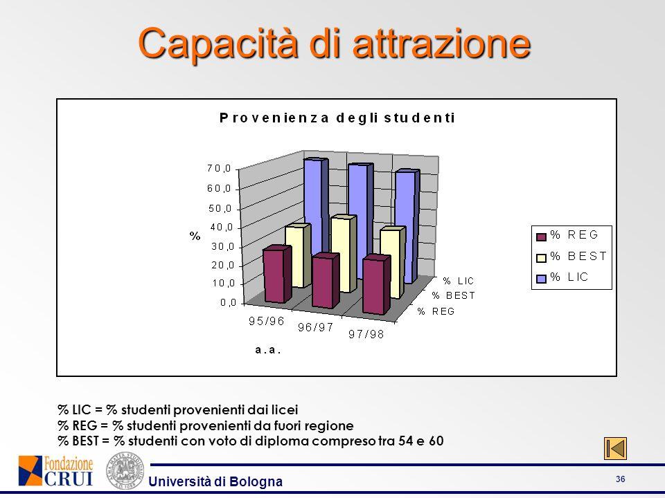 Università di Bologna 36 Capacità di attrazione % LIC = % studenti provenienti dai licei % REG = % studenti provenienti da fuori regione % BEST = % st