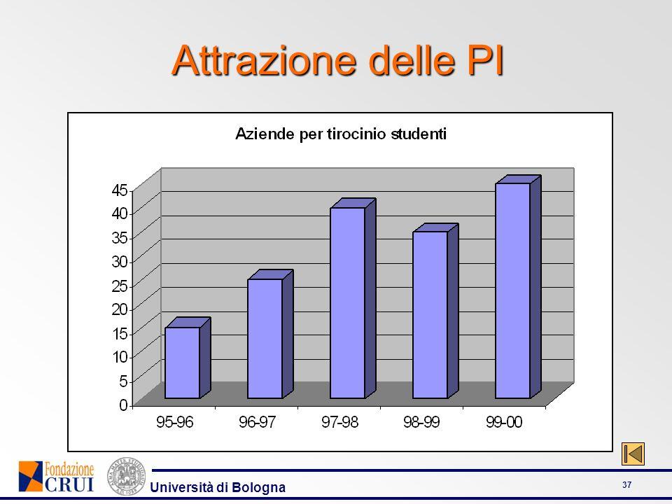 Università di Bologna 37 Attrazione delle PI