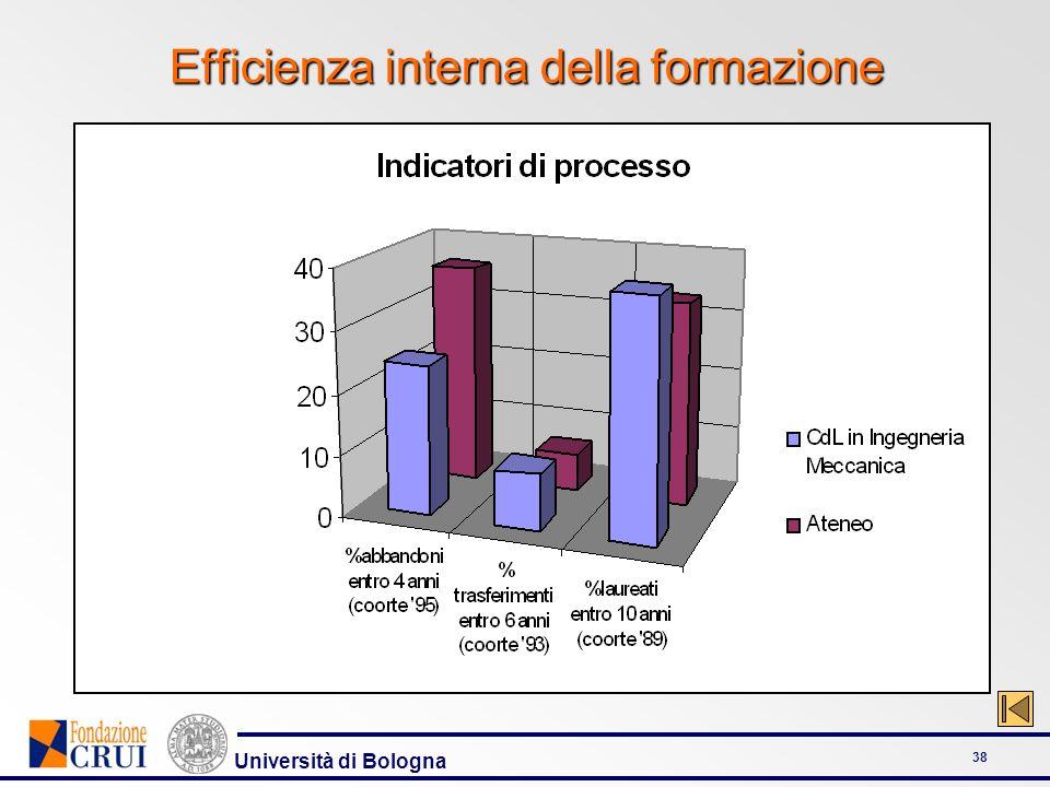 Università di Bologna 38 Efficienza interna della formazione
