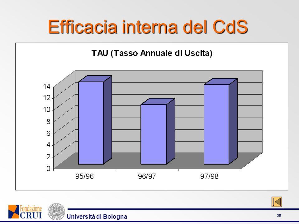 Università di Bologna 39 Efficacia interna del CdS