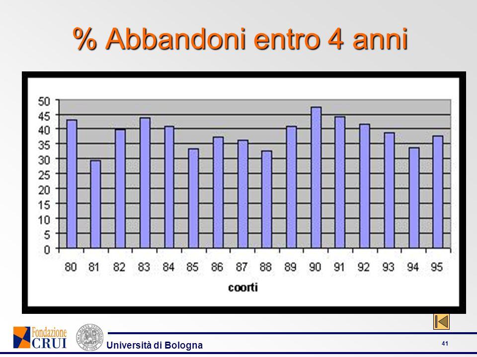 Università di Bologna 41 % Abbandoni entro 4 anni