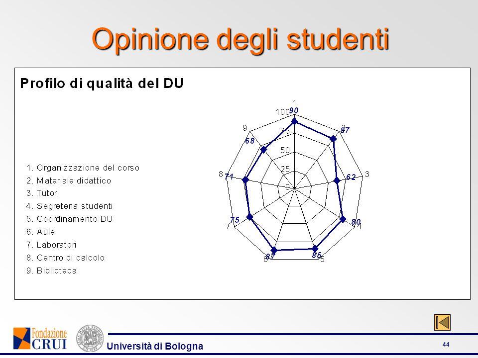 Università di Bologna 44 Opinione degli studenti
