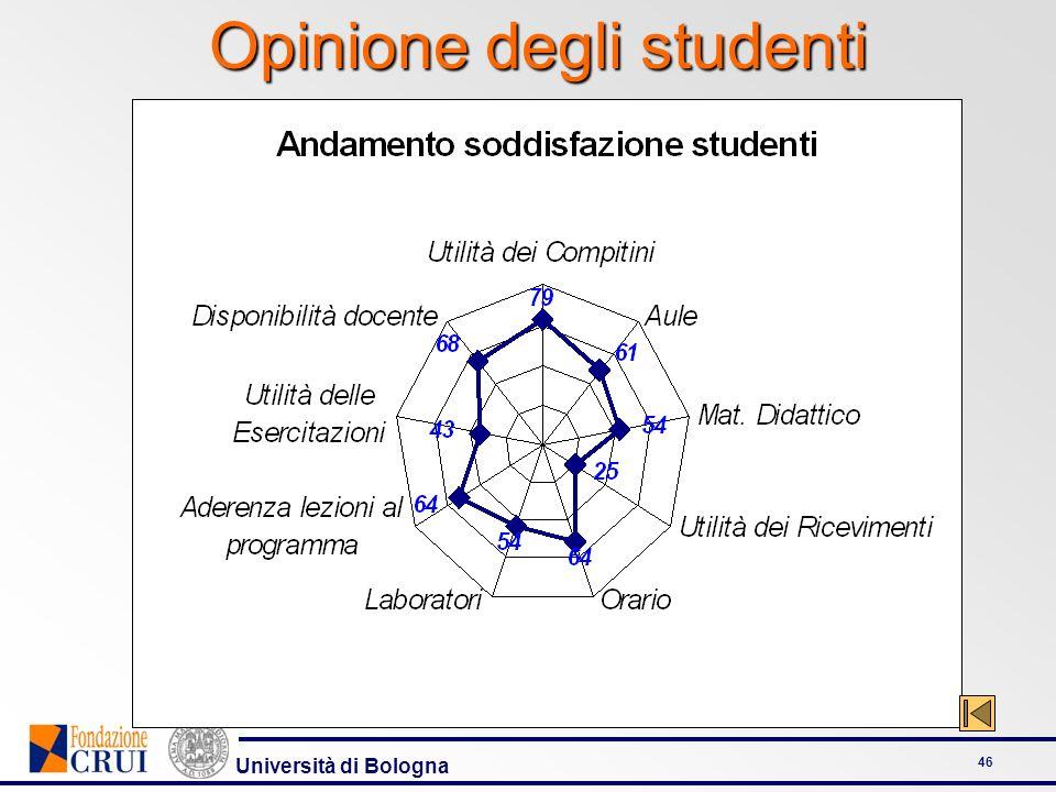 Università di Bologna 46 Opinione degli studenti