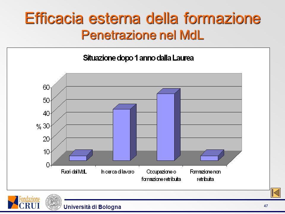 Università di Bologna 47 Efficacia esterna della formazione Penetrazione nel MdL