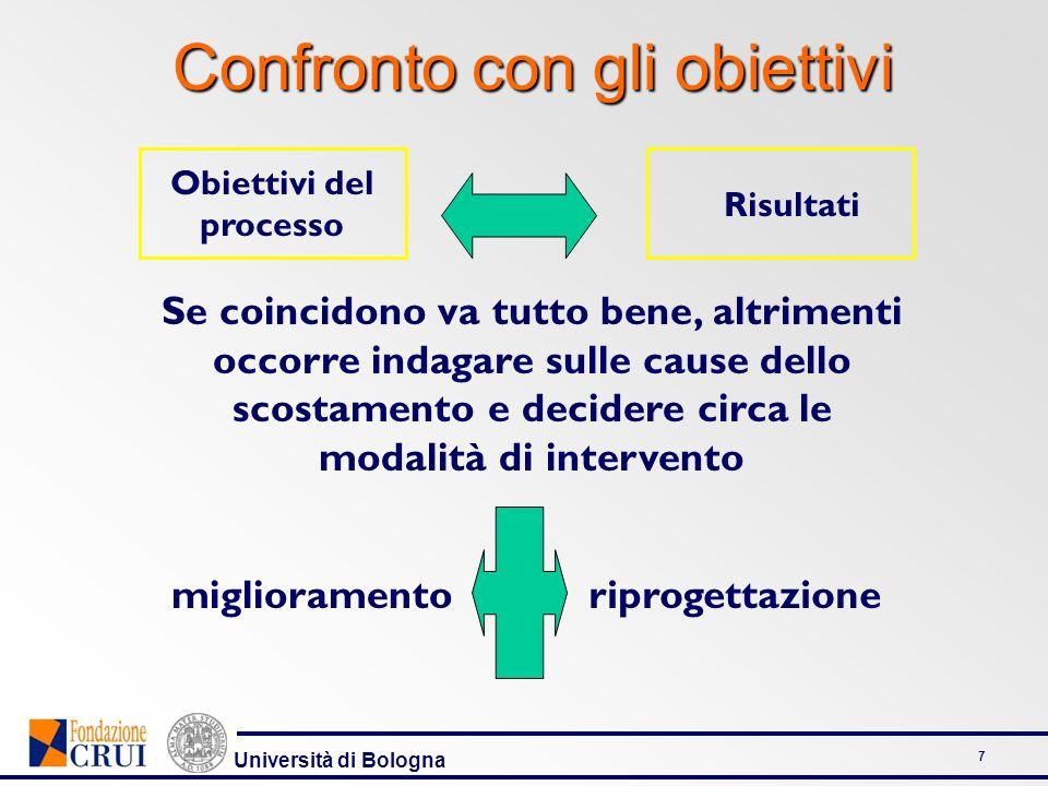 Università di Bologna 7 Obiettivi del processo Risultati Se coincidono va tutto bene, altrimenti occorre indagare sulle cause dello scostamento e deci
