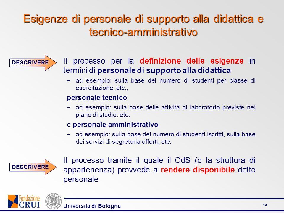 Università di Bologna 14 Esigenze di personale di supporto alla didattica e tecnico-amministrativo Il processo per la definizione delle esigenze in te