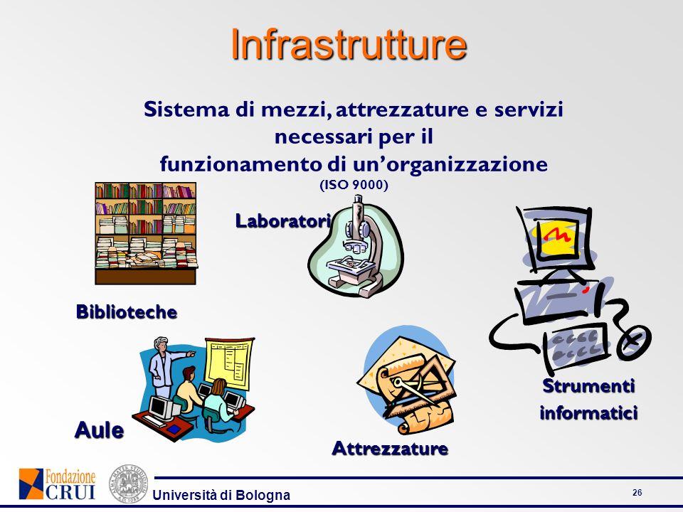 Università di Bologna 26InfrastruttureBiblioteche Attrezzature Strumentiinformatici Laboratori Sistema di mezzi, attrezzature e servizi necessari per il funzionamento di unorganizzazione (ISO 9000) Aule