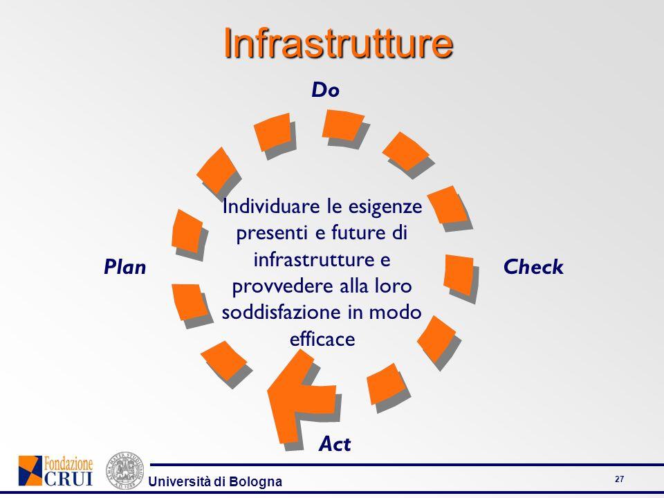 Università di Bologna 27 Plan Do Check Act Infrastrutture Individuare le esigenze presenti e future di infrastrutture e provvedere alla loro soddisfazione in modo efficace