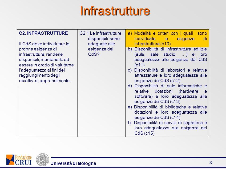 Università di Bologna 32 Infrastrutture C2. INFRASTRUTTURE Il CdS deve individuare le proprie esigenze di infrastrutture, renderle disponibili, manten