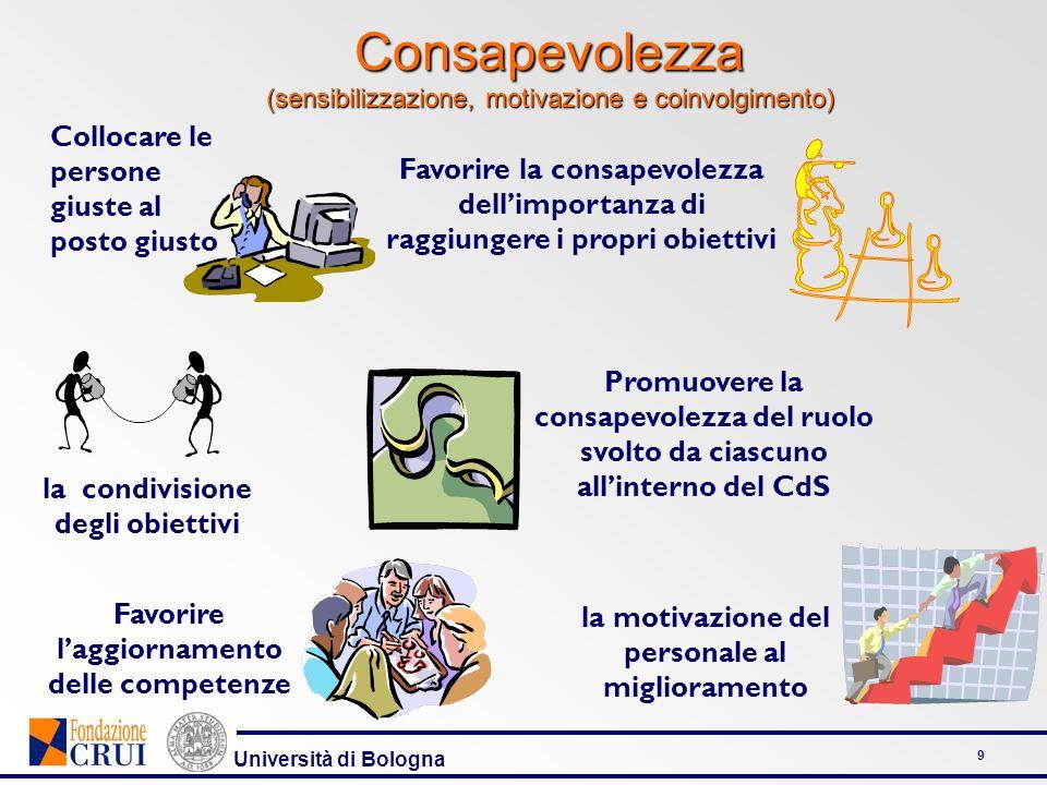 Università di Bologna 9 Consapevolezza (sensibilizzazione, motivazione e coinvolgimento) Favorire la consapevolezza dellimportanza di raggiungere i pr