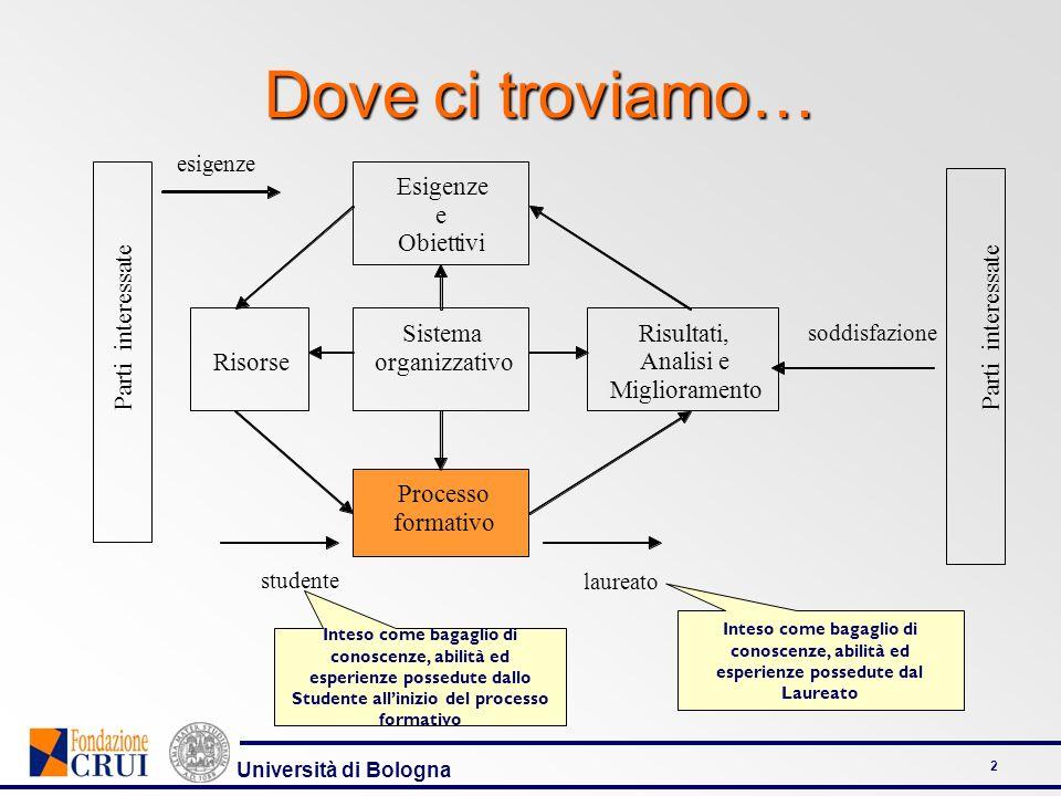 Università di Bologna 23 Articolazione della Dimensione PROGETTAZIONE EROGAZIONE E APPRENDIMENTO PROCESSO FORMATIVO SERVIZI DI SUPPORTO