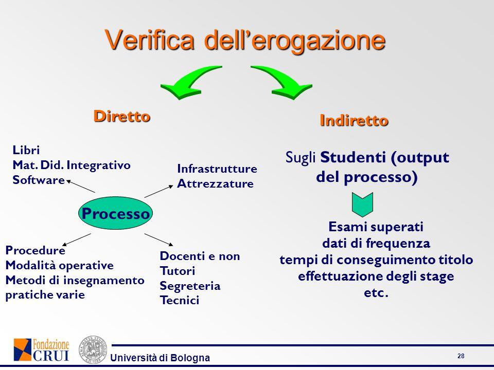 Università di Bologna 28 Verifica dell erogazione Diretto Indiretto Processo Libri Mat. Did. Integrativo Software Infrastrutture Attrezzature Procedur