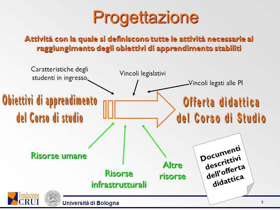 Università di Bologna 6 Progettazione sequenzialità delle fasi REQUISITI IN INGRESSO FASE A VALIDAZIONE RIESAME FASE N VERIFICA FASE A VERIFICA FASE N ELEMENTI IN USCITA ELEMENTI IN INGRESSO RISULTATI DELLA PROGETTAZIONE IL SERVIZIO DI FORMAZIONE obiettivi generali e di apprendimento prassi, standard e regolamenti della struttura formativa di riferimento caratteristiche e professionalità del personale docente e non docente aspetti particolari di carattere logistico, economico o finanziario caratteristiche degli studenti in ingresso