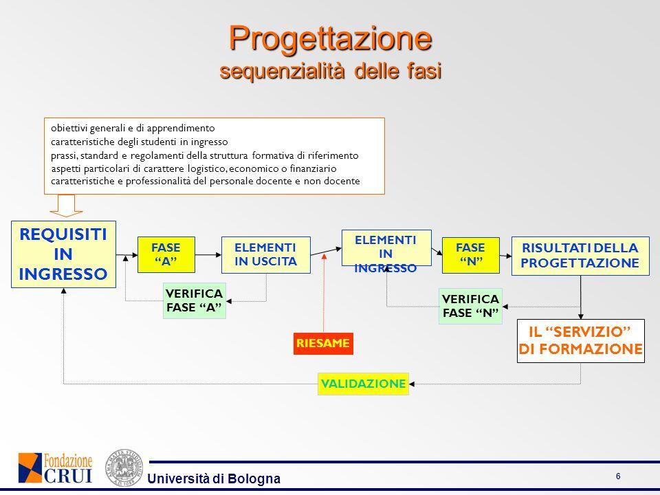 Università di Bologna 6 Progettazione sequenzialità delle fasi REQUISITI IN INGRESSO FASE A VALIDAZIONE RIESAME FASE N VERIFICA FASE A VERIFICA FASE N