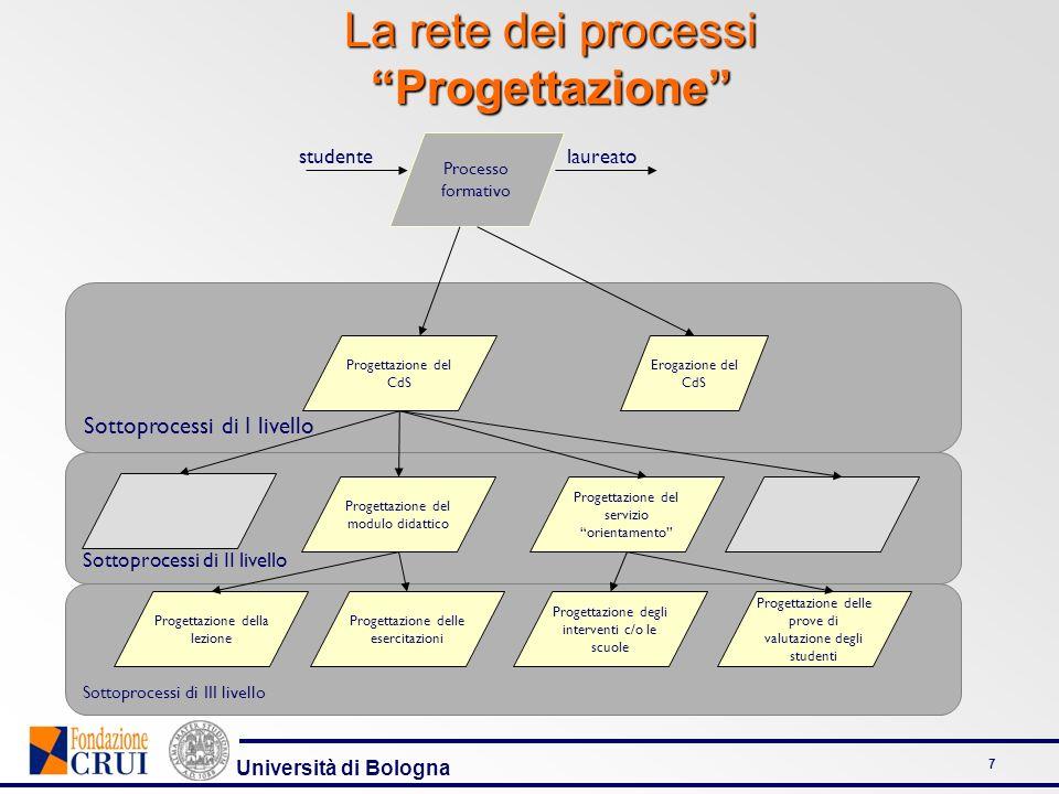 Università di Bologna 7 La rete dei processi Progettazione Sottoprocessi di II livello Sottoprocessi di III livello Sottoprocessi di I livello Process