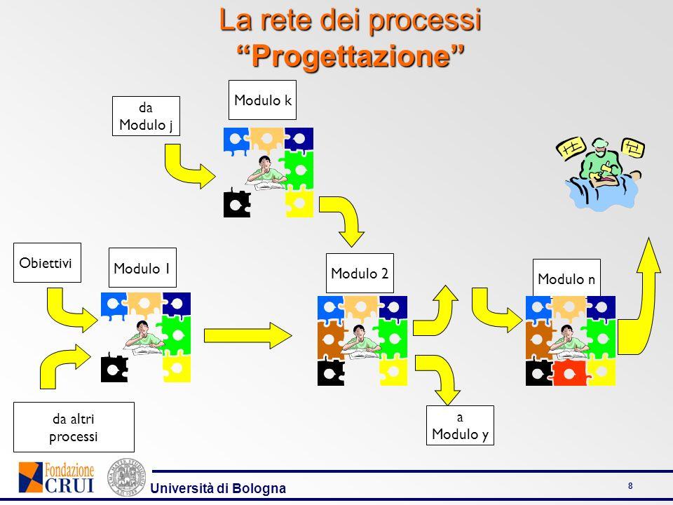 Università di Bologna 8 Modulo 1 Modulo 2 Modulo n La rete dei processi Progettazione Modulo k da Modulo j a Modulo y da altri processi Obiettivi