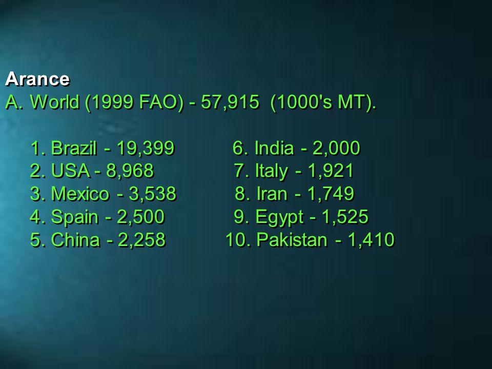 Arance A.World (1999 FAO) - 57,915 (1000's MT). 1. Brazil - 19,399 6. India - 2,000 2. USA - 8,968 7. Italy - 1,921 3. Mexico - 3,538 8. Iran - 1,749