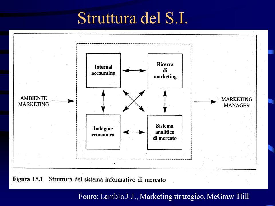 Struttura del S.I. Fonte: Kotler P., Marketing Management, Prentice-Hall