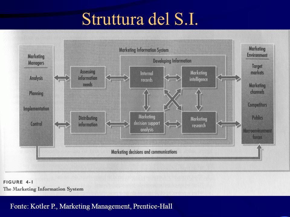 Fonti dei dati di marketing Fonte:Aecker et al., Marketing Research, John Wiley & Sons (in: Lambin J-J., Marketing strategico, McGraw-Hill)