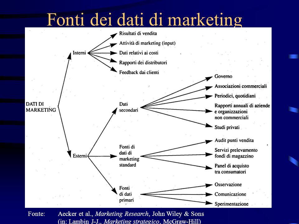 Procedura della ricerca di marketing Definizione obiettivo Analisi situazione Indagine informale Ulteriore indagine.