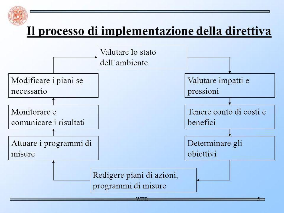 WFD5 Valutare lo stato dellambiente Valutare impatti e pressioni Tenere conto di costi e benefici Determinare gli obiettivi Redigere piani di azioni, programmi di misure Attuare i programmi di misure Monitorare e comunicare i risultati Modificare i piani se necessario Il processo di implementazione della direttiva