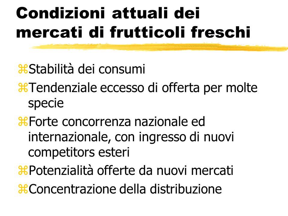 Condizioni attuali dei mercati di frutticoli freschi zStabilità dei consumi zTendenziale eccesso di offerta per molte specie zForte concorrenza nazion