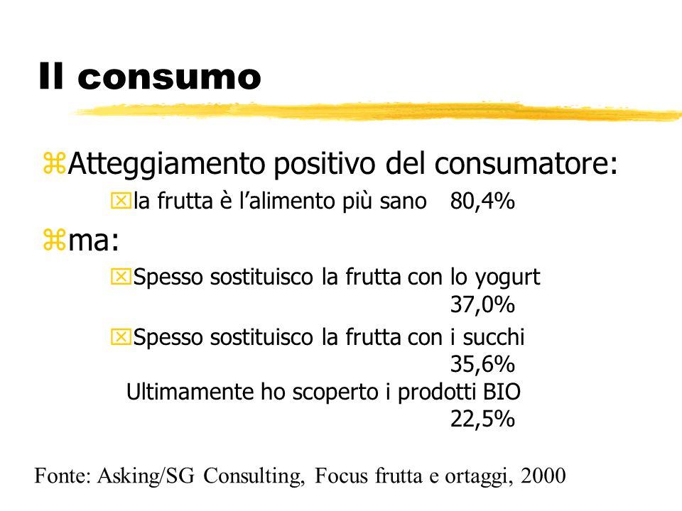 zAtteggiamento positivo del consumatore: xla frutta è lalimento più sano80,4% zma: xSpesso sostituisco la frutta con lo yogurt 37,0% xSpesso sostituis