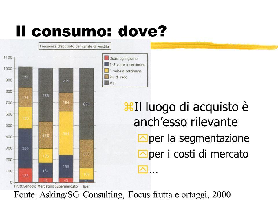 Il consumo: dove? zIl luogo di acquisto è anchesso rilevante yper la segmentazione yper i costi di mercato y... Fonte: Asking/SG Consulting, Focus fru