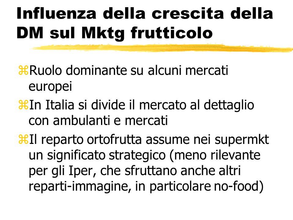 Influenza della crescita della DM sul Mktg frutticolo zRuolo dominante su alcuni mercati europei zIn Italia si divide il mercato al dettaglio con ambu