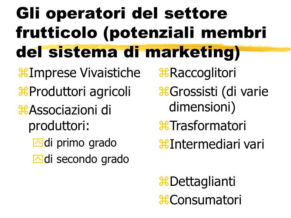 Gli operatori del settore frutticolo (potenziali membri del sistema di marketing) zImprese Vivaistiche zProduttori agricoli zAssociazioni di produttor