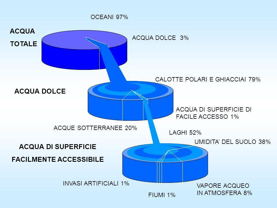 OCEANI 97% ACQUA TOTALE ACQUA DOLCE ACQUA DI SUPERFICIE FACILMENTE ACCESSIBILE ACQUA DOLCE 3% CALOTTE POLARI E GHIACCIAI 79% ACQUE SOTTERRANEE 20% ACQ