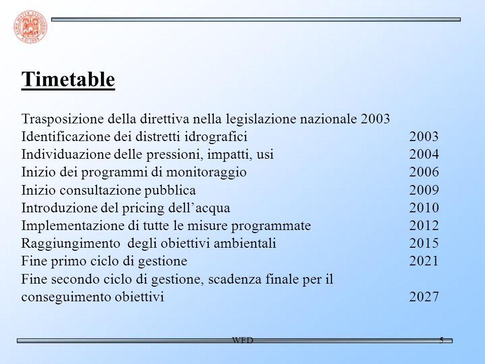 WFD5 Timetable Trasposizione della direttiva nella legislazione nazionale 2003 Identificazione dei distretti idrografici 2003 Individuazione delle pressioni, impatti, usi2004 Inizio dei programmi di monitoraggio2006 Inizio consultazione pubblica 2009 Introduzione del pricing dellacqua2010 Implementazione di tutte le misure programmate2012 Raggiungimento degli obiettivi ambientali 2015 Fine primo ciclo di gestione 2021 Fine secondo ciclo di gestione, scadenza finale per il conseguimento obiettivi 2027